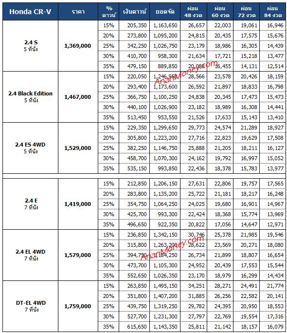 Honda CR-V 2021 ตารางผ่อน, CR-V ตารางผ่อน, Honda CRV ตารางผ่อน, ตารางผ่อน CR-V 2021, ตารางผ่อน CR-V