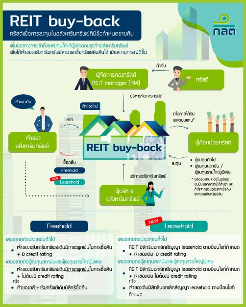 ก.ล.ต. เปิดทาง REIT buy-back ลงทุนสิทธิการเช่าได้ เพิ่มความยืดหยุ่นจากเดิมลงทุนในกรรมสิทธิ์เท่านั้น