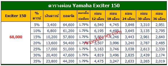 Exciter 155 2021 ตารางผ่อน, Exciter ตารางผ่อน, Exciter 155 ตารางผ่อน, Yamaha Exciter ตารางผ่อน