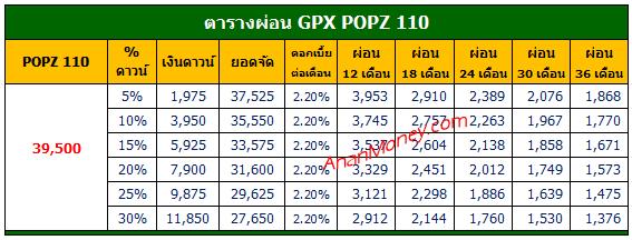 GPX POPZ ตารางผ่อน, GPX POPZ 110 ตารางผ่อน, ตารางผ่อน GPX POPZ 110, POPZ 110 ตารางผ่อน, POPZ 110 2021 ตารางผ่อน, ตารางผ่อน GPX POPZ 2021,